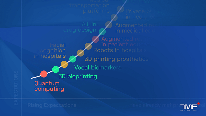 Hype Cycle Of The Top 50 Emerging Digital Health Trends By The Medical Futurist