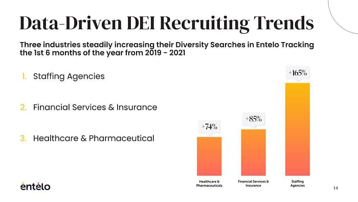 Data Driven Talent Acquisition Trends in Diversity, Equity and Inclusion